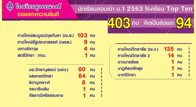 ขอแสดงความยินดีกับนักเรียนสอบเข้า ม.1 Top Ten ปี 2563