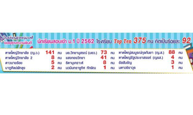 ขอแสดงความยินดีกับนักเรียนสอบเข้า ม.1 ปี 2562 Top Ten 375 คน คิดเป็นร้อยละ 92
